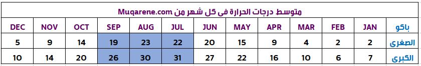 جدول الطقس و السياحة في اذربيجان